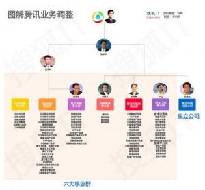 腾讯2012年组织架构调整结果(来自搜狐IT)