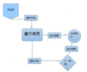 电动车行业网络营销方案|鑫宇商贸网络营销策划书(第一版)