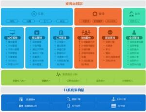 电动车行业网络营销方案|郑州鑫宇商贸网络营销方案执行书(第二版)