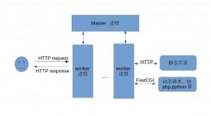 Nginx与Apache的区别和优缺点比较