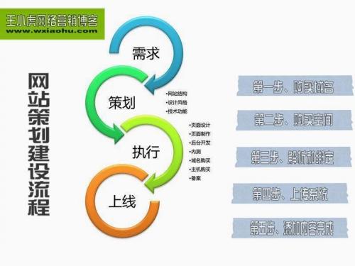 O2O达人王小虎零基础快速教你学会建设个人网站