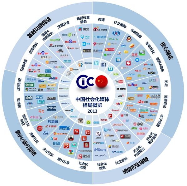 如何自学营销策划和网络营销?