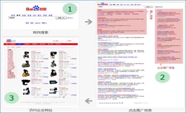 浅谈网站推广的首要方式:搜索引擎推广